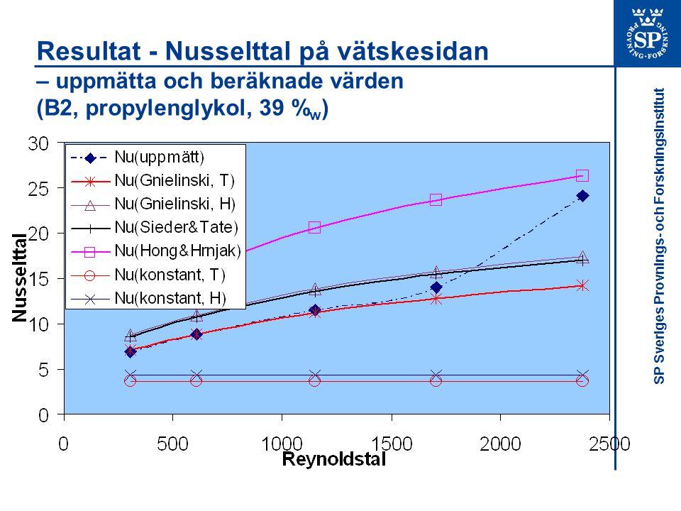 Resultat - Nusselttal på vätskesidan – uppmätta och beräknade värden (B2, propylenglykol, 39 %w)
