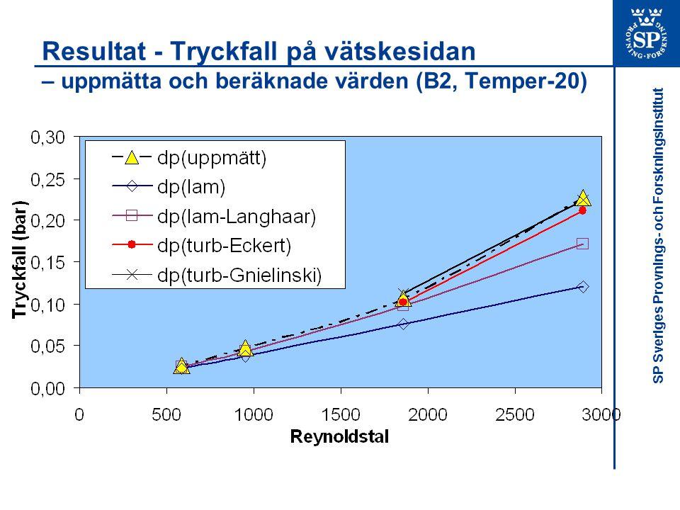 Resultat - Tryckfall på vätskesidan – uppmätta och beräknade värden (B2, Temper-20)