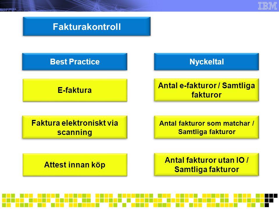 Fakturakontroll Best Practice Nyckeltal E-faktura