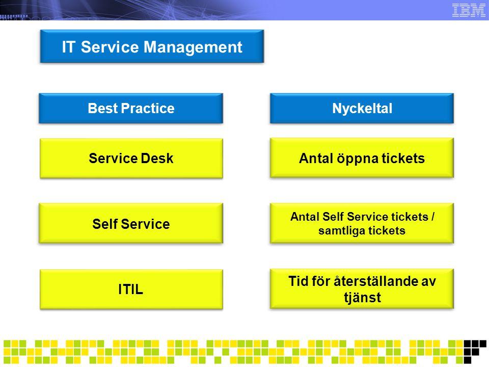 IT Service Management Best Practice Nyckeltal Service Desk