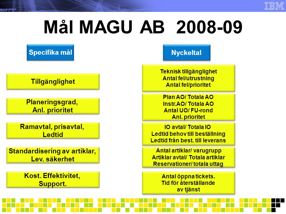 Mål MAGU AB 2008-09 Specifika mål Nyckeltal Tillgänglighet