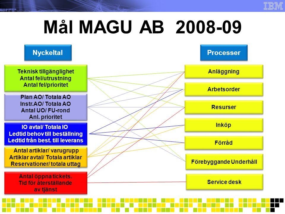 Mål MAGU AB 2008-09 Nyckeltal Processer Teknisk tillgänglighet
