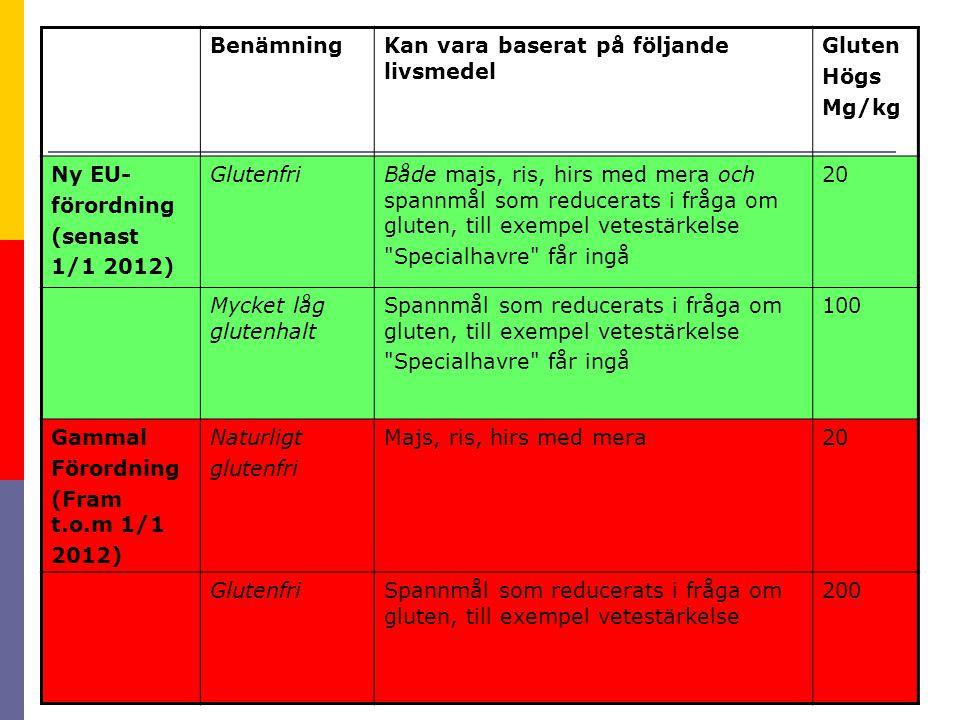 Benämning Kan vara baserat på följande livsmedel. Gluten. Högs. Mg/kg. Ny EU- förordning. (senast.