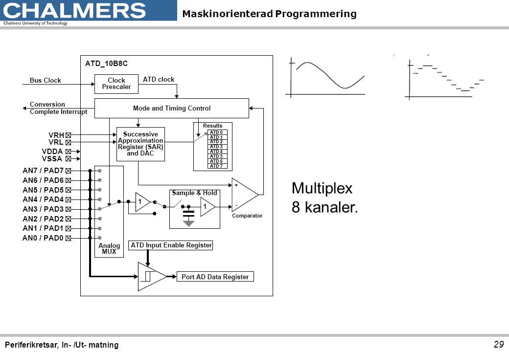 Multiplex 8 kanaler. Periferikretsar, In- /Ut- matning