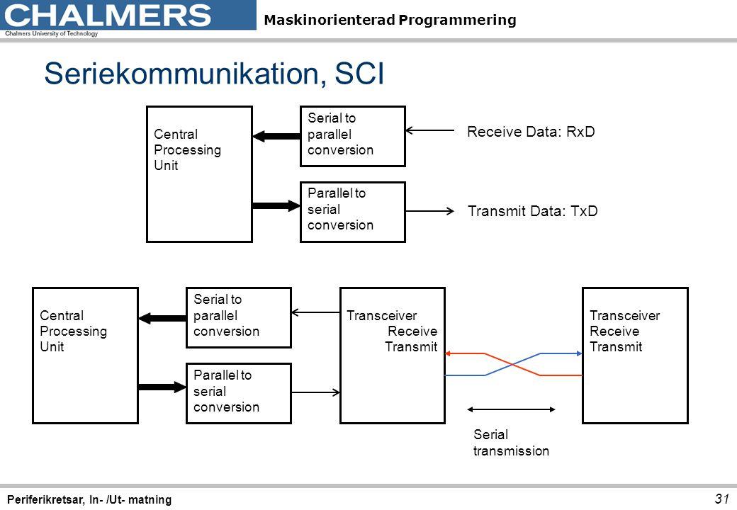 Seriekommunikation, SCI