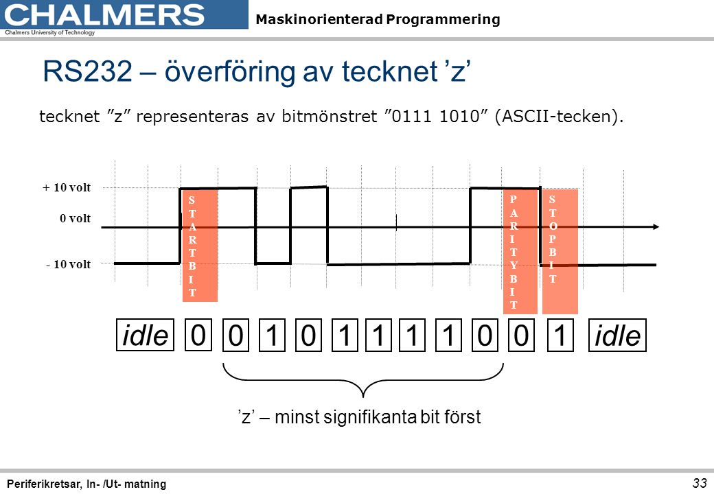 RS232 – överföring av tecknet 'z'