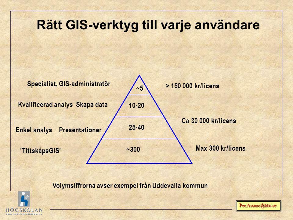 Rätt GIS-verktyg till varje användare