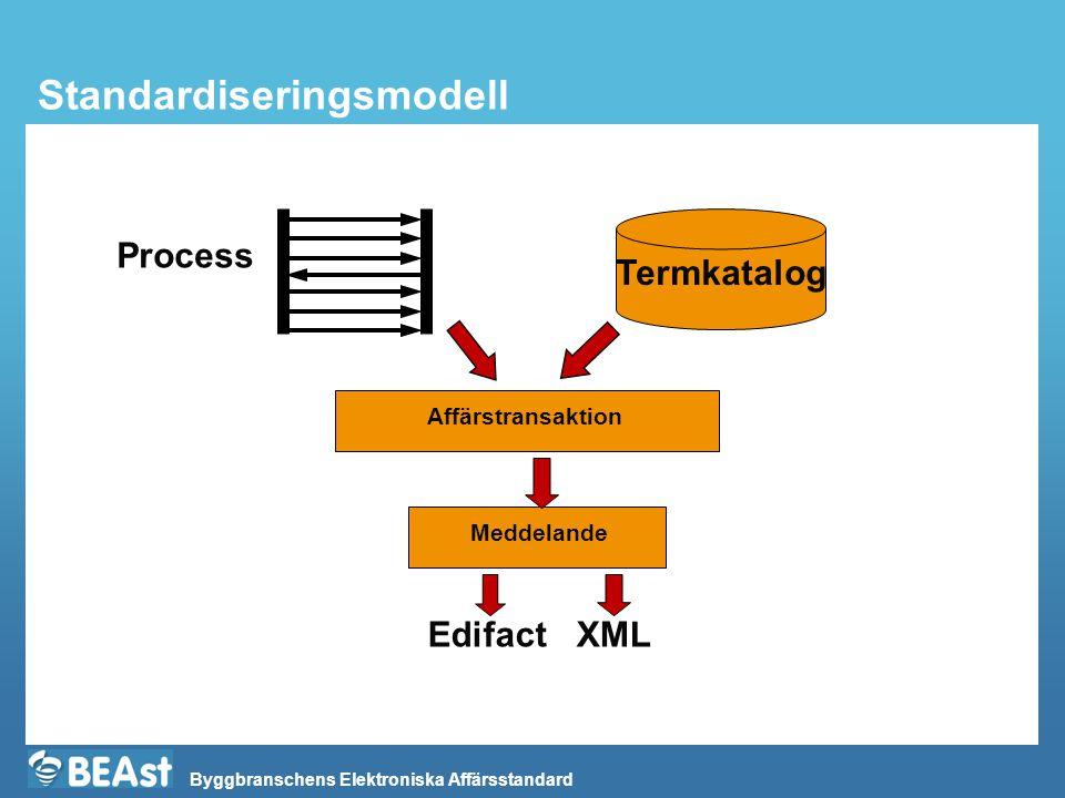 Standardiseringsmodell