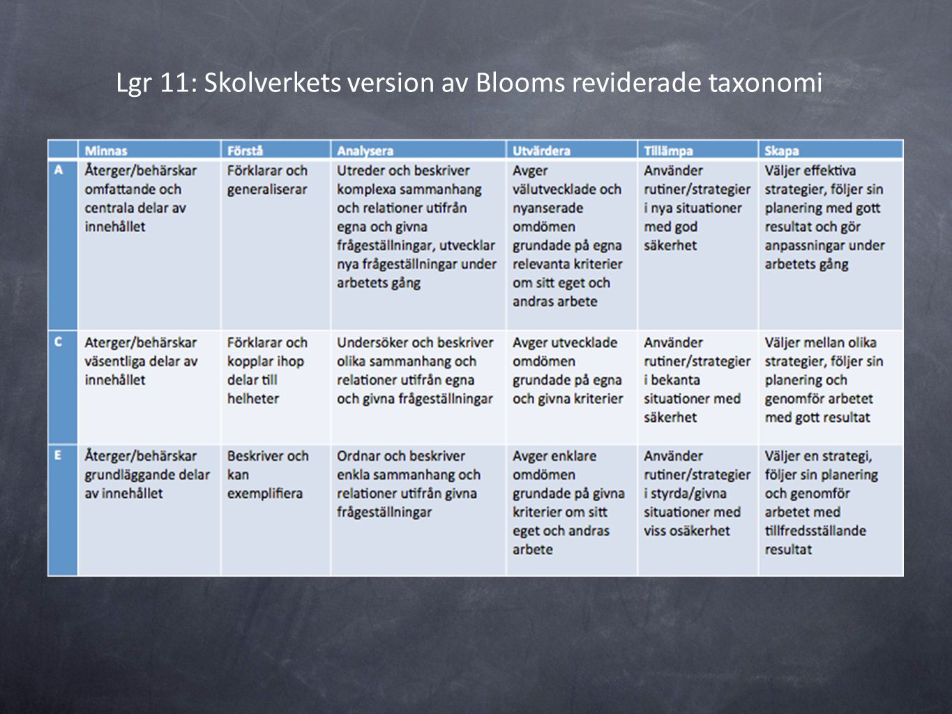 Lgr 11: Skolverkets version av Blooms reviderade taxonomi