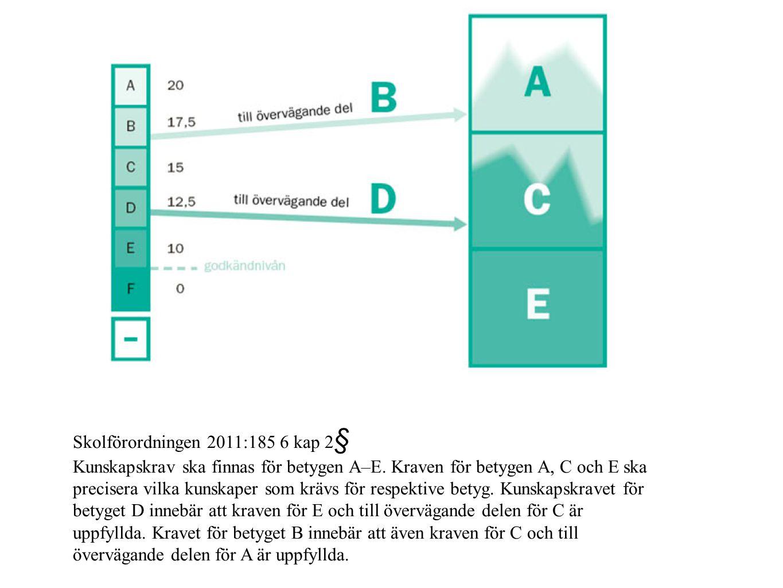 Skolförordningen 2011:185 6 kap 2§