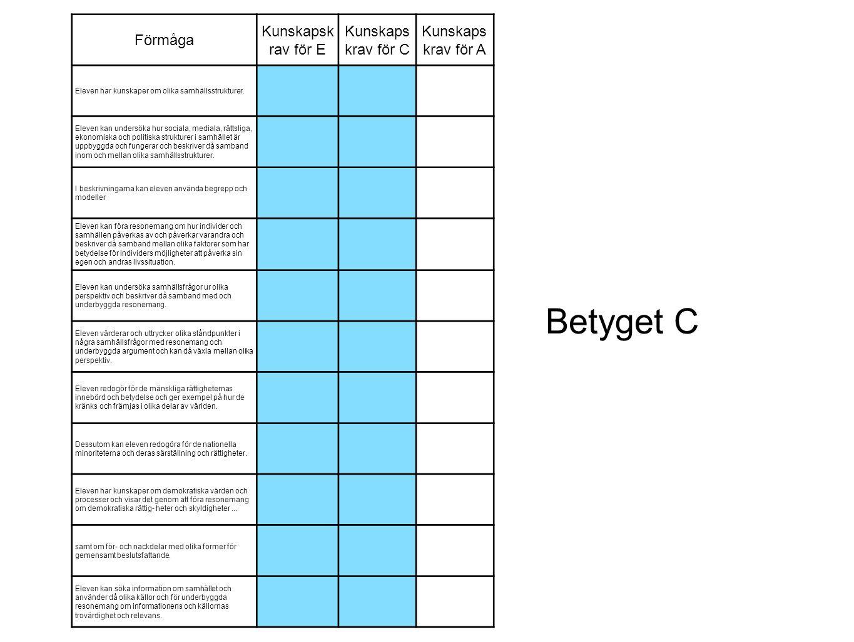 Betyget C Förmåga Kunskapskrav för E Kunskapskrav för C