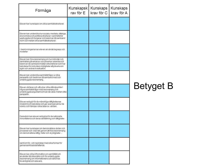 Betyget B Förmåga Kunskapskrav för E Kunskapskrav för C