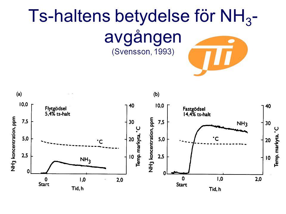Ts-haltens betydelse för NH3-avgången (Svensson, 1993)