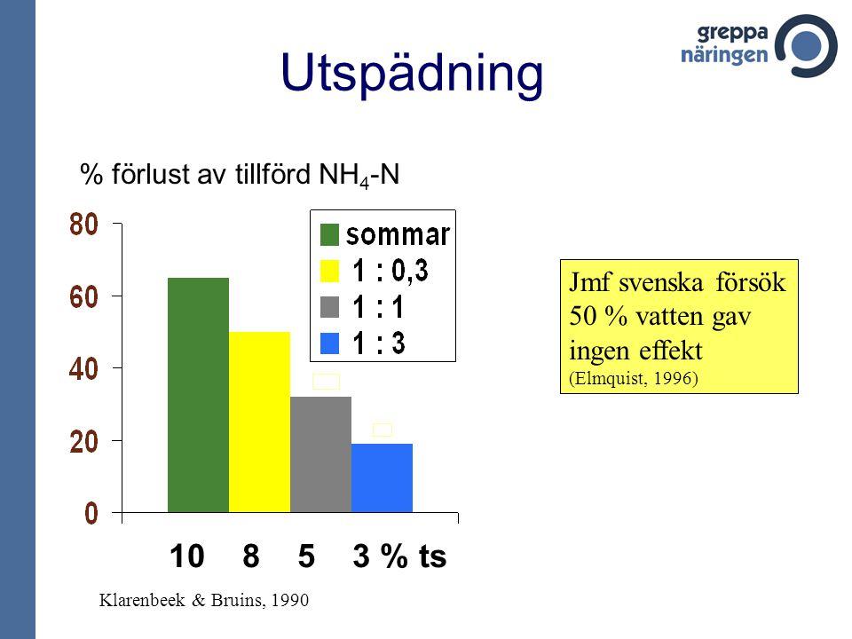 Utspädning 10 8 5 3 % ts % förlust av tillförd NH4-N