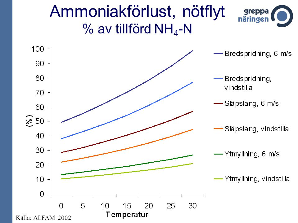 Ammoniakförlust, nötflyt % av tillförd NH4-N