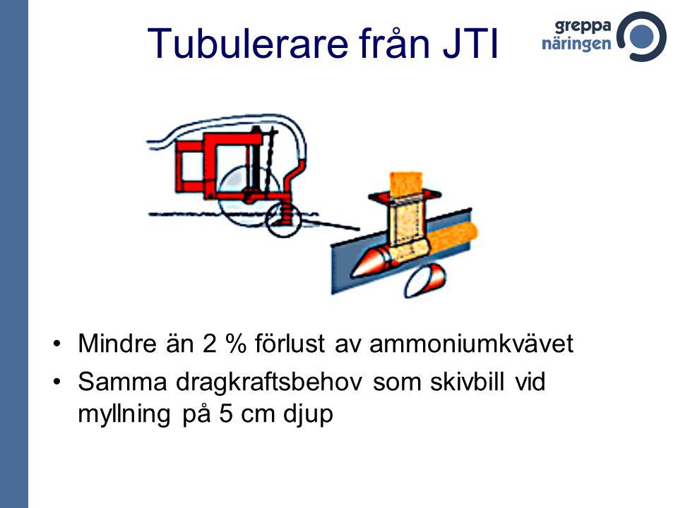 Tubulerare från JTI Mindre än 2 % förlust av ammoniumkvävet