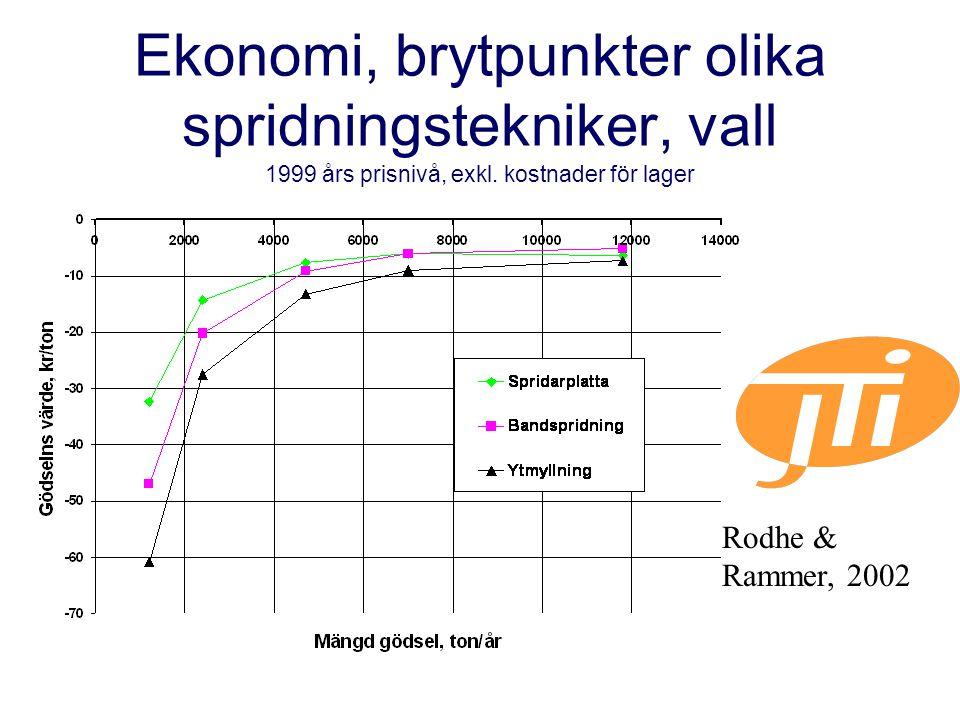 Ekonomi, brytpunkter olika spridningstekniker, vall 1999 års prisnivå, exkl. kostnader för lager