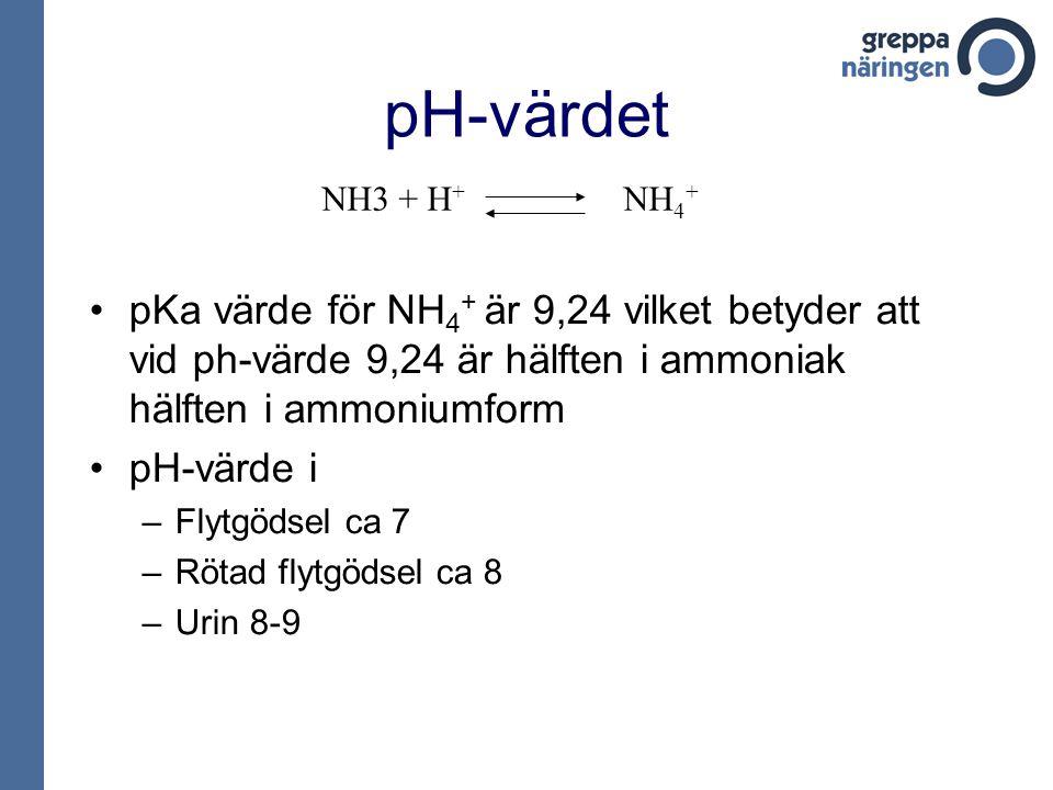 pH-värdet NH3 + H+ NH4+