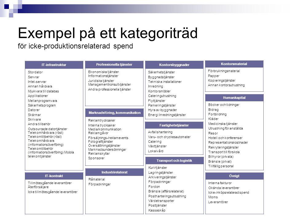 Exempel på ett kategoriträd för icke-produktionsrelaterad spend