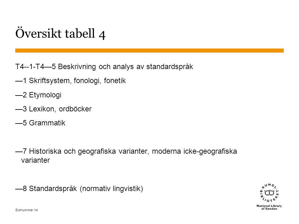 Översikt tabell 4 T4--1-T4—5 Beskrivning och analys av standardspråk