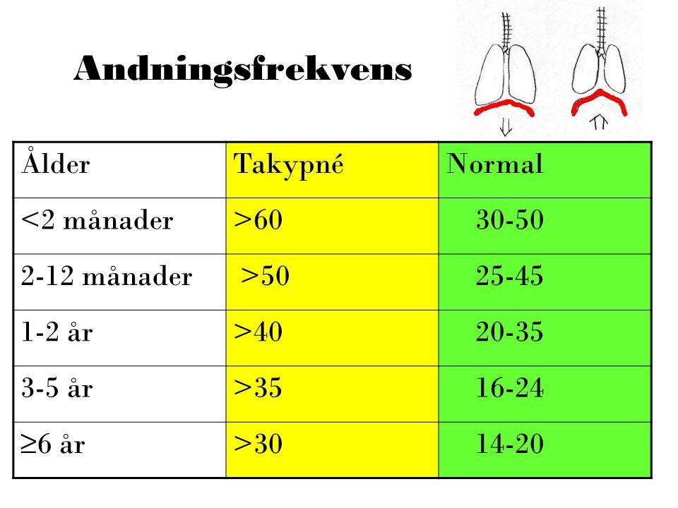 Andningsfrekvens Ålder Takypné Normal <2 månader >60 30-50