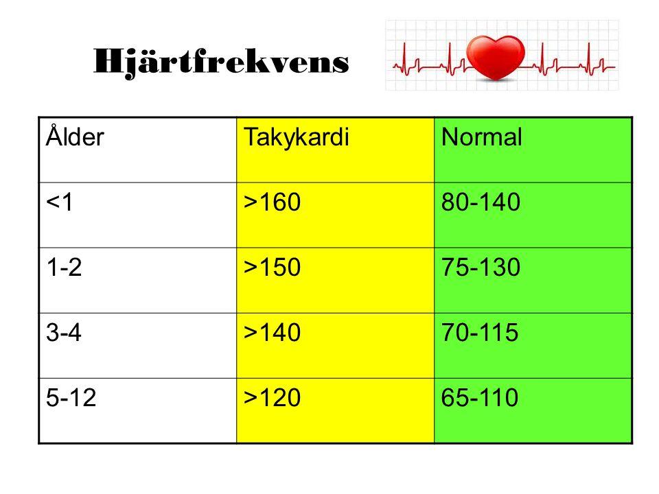 Hjärtfrekvens Ålder Takykardi Normal <1 >160 80-140 1-2 >150