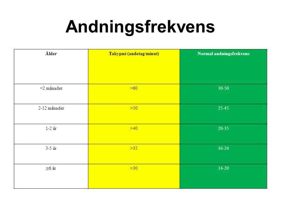 Takypné (andetag/minut) Normal andningsfrekvens