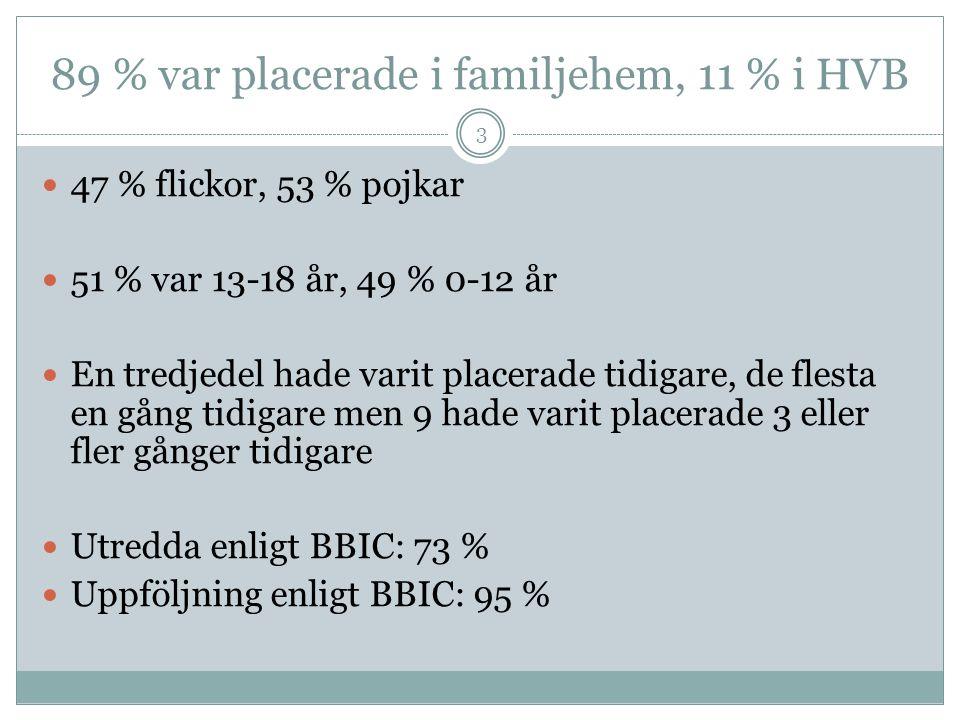 89 % var placerade i familjehem, 11 % i HVB