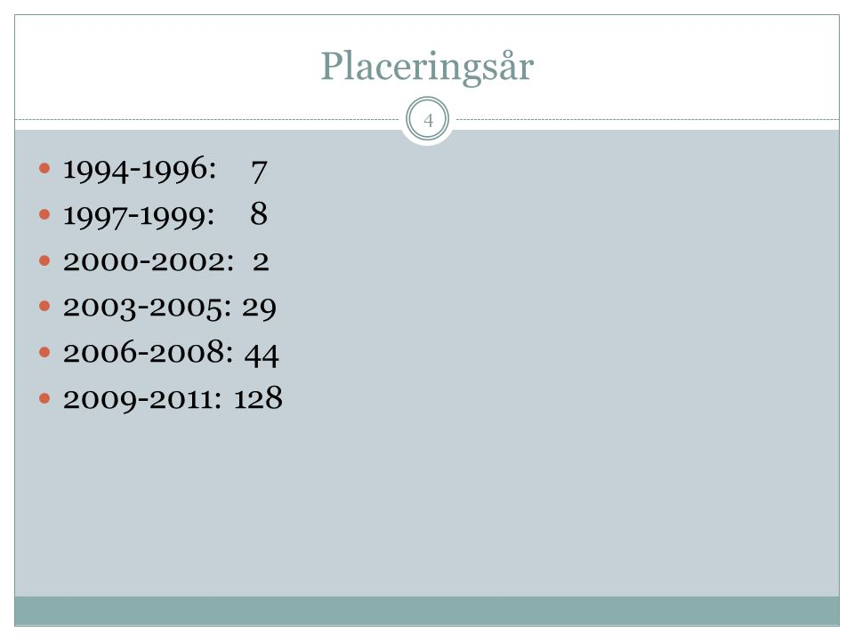 Placeringsår 1994-1996: 7 1997-1999: 8 2000-2002: 2 2003-2005: 29