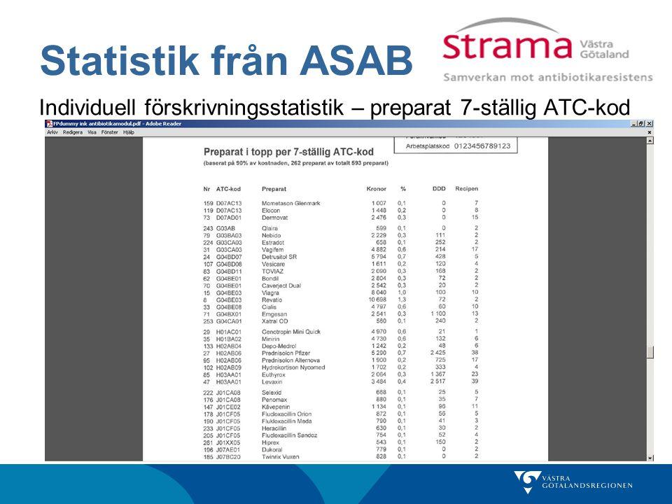 Statistik från ASAB Individuell förskrivningsstatistik – preparat 7-ställig ATC-kod
