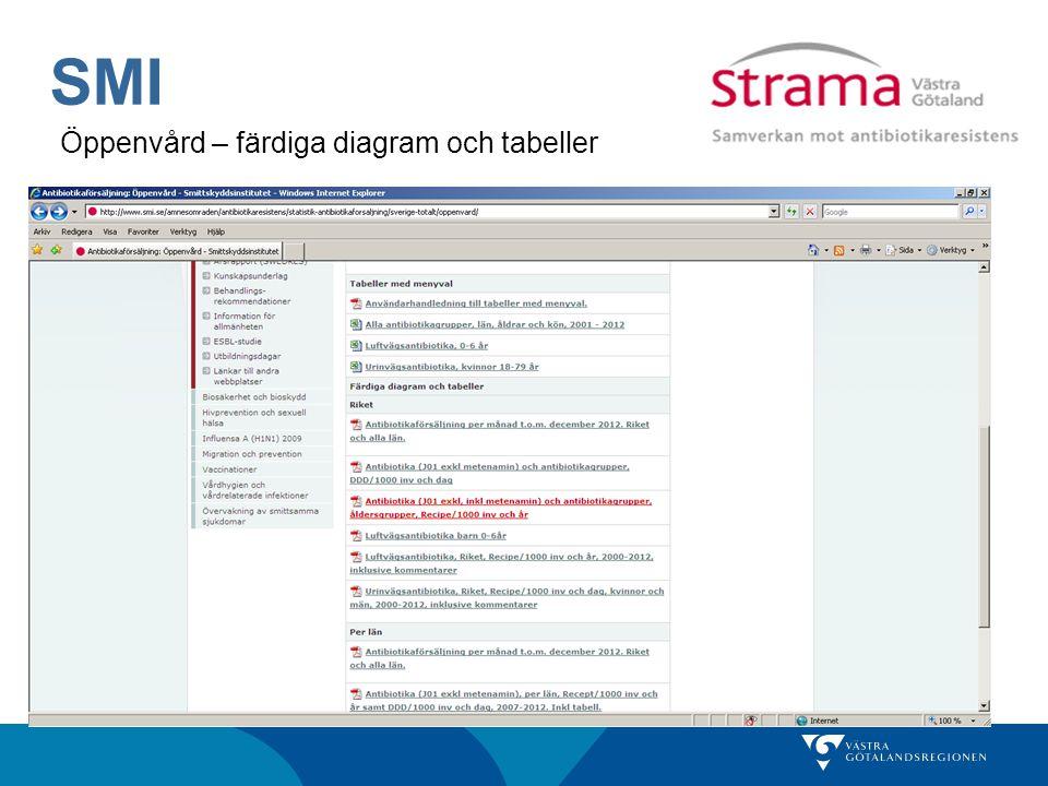 SMI Öppenvård – färdiga diagram och tabeller