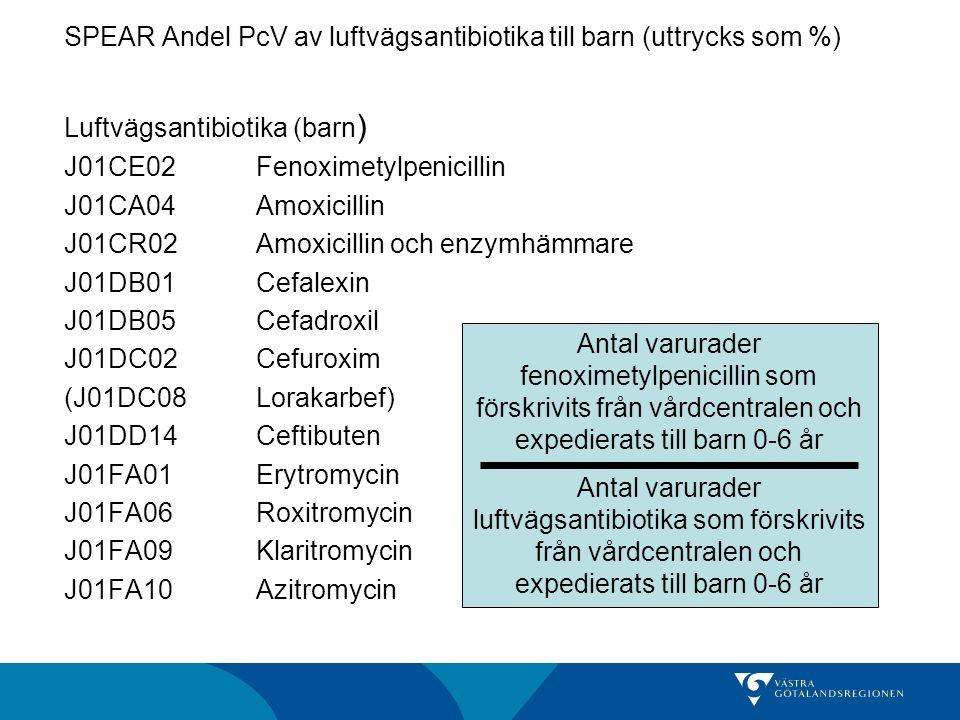 SPEAR Andel PcV av luftvägsantibiotika till barn (uttrycks som %) Luftvägsantibiotika (barn) J01CE02 Fenoximetylpenicillin J01CA04 Amoxicillin J01CR02 Amoxicillin och enzymhämmare J01DB01 Cefalexin J01DB05 Cefadroxil J01DC02 Cefuroxim (J01DC08 Lorakarbef) J01DD14 Ceftibuten J01FA01 Erytromycin J01FA06 Roxitromycin J01FA09 Klaritromycin J01FA10 Azitromycin