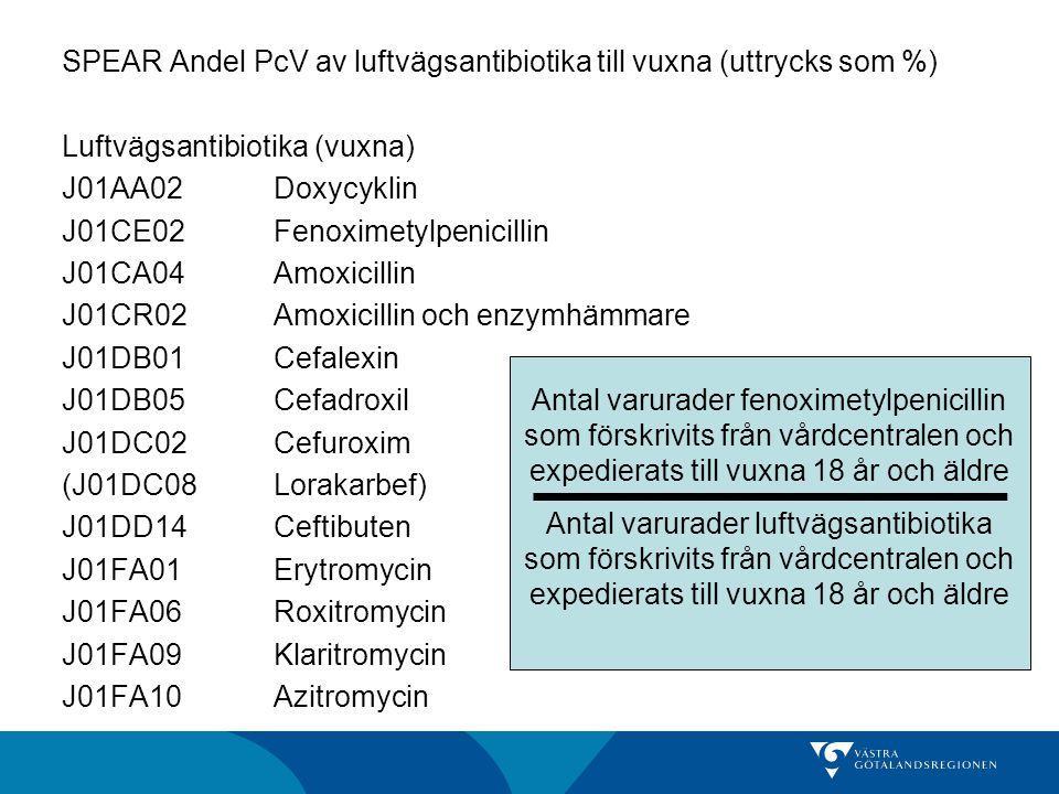 SPEAR Andel PcV av luftvägsantibiotika till vuxna (uttrycks som %) Luftvägsantibiotika (vuxna) J01AA02 Doxycyklin J01CE02 Fenoximetylpenicillin J01CA04 Amoxicillin J01CR02 Amoxicillin och enzymhämmare J01DB01 Cefalexin J01DB05 Cefadroxil J01DC02 Cefuroxim (J01DC08 Lorakarbef) J01DD14 Ceftibuten J01FA01 Erytromycin J01FA06 Roxitromycin J01FA09 Klaritromycin J01FA10 Azitromycin
