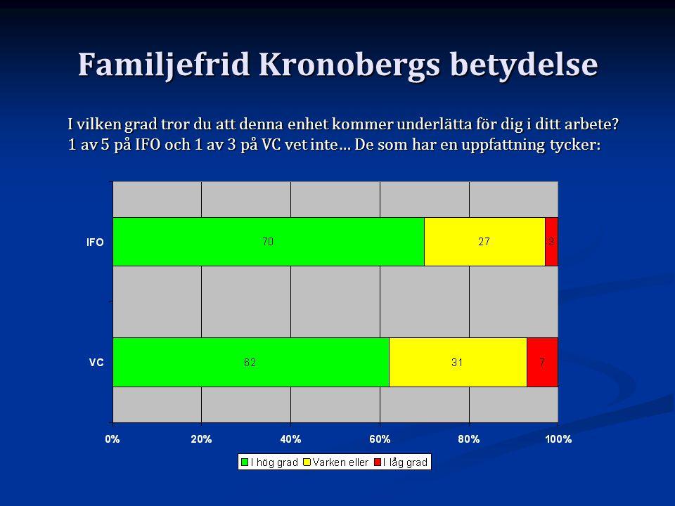 Familjefrid Kronobergs betydelse