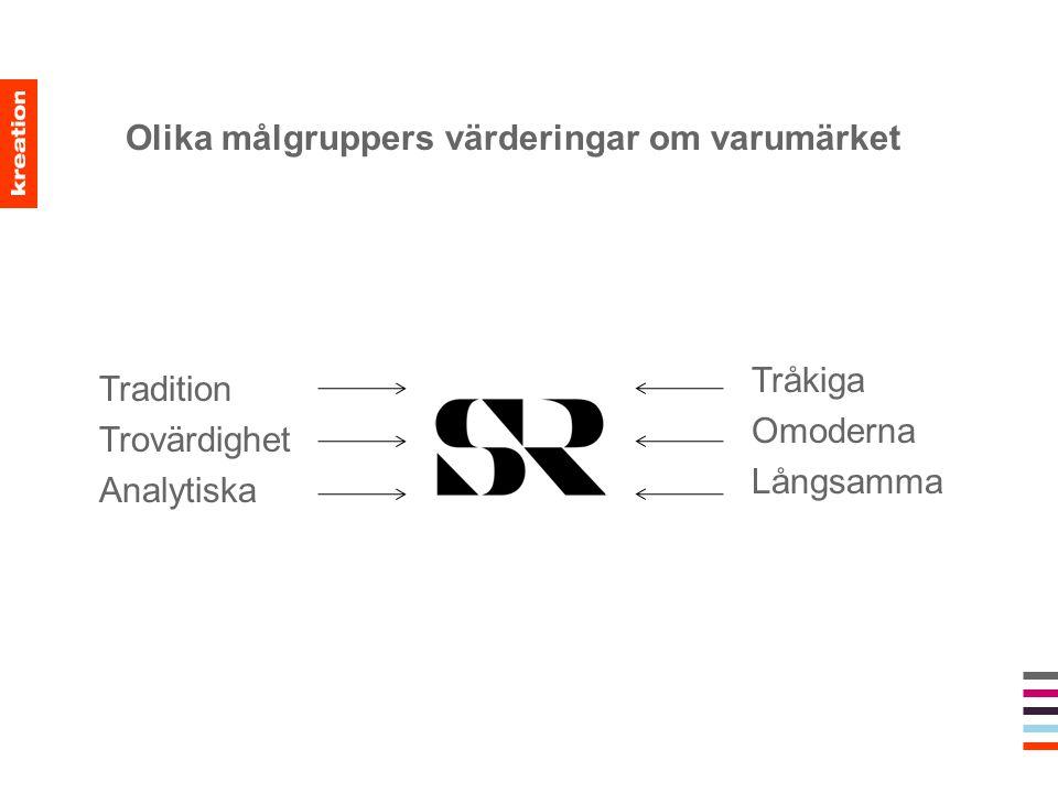 Olika målgruppers värderingar om varumärket