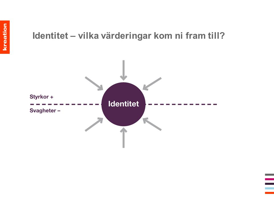 Identitet – vilka värderingar kom ni fram till