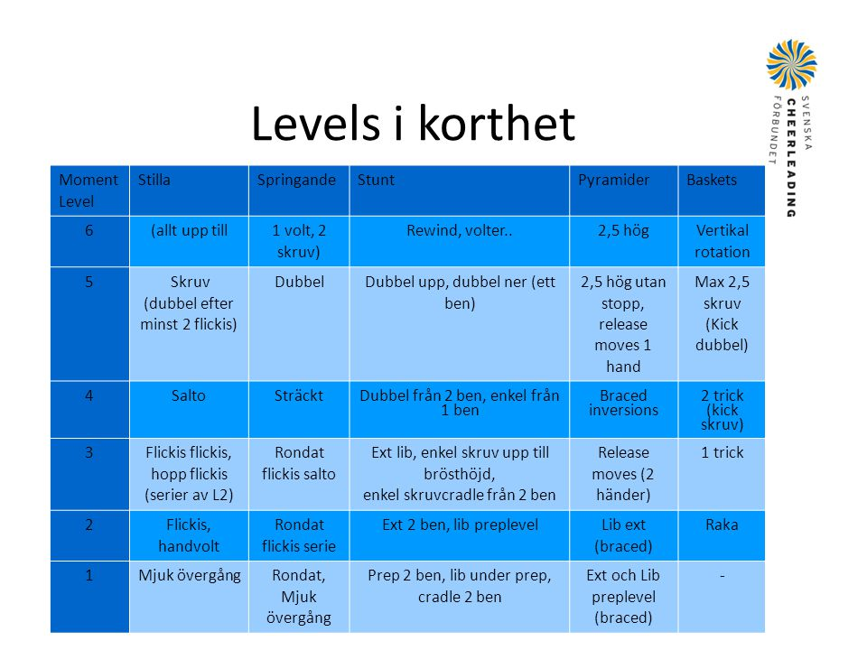 Levels i korthet Moment Level Stilla Springande Stunt Pyramider