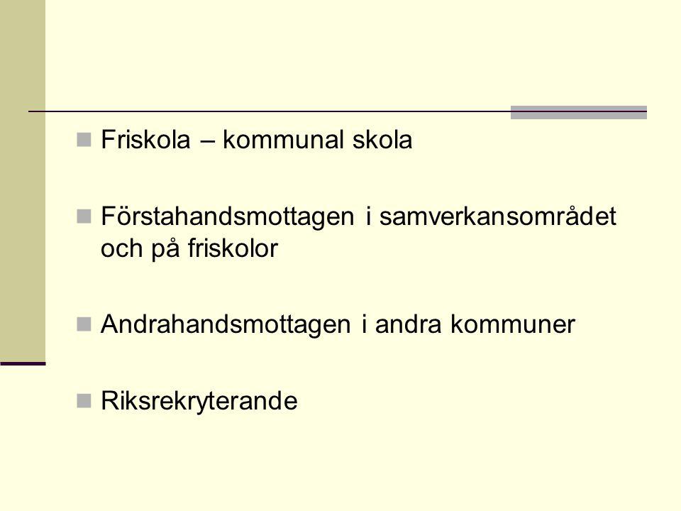 Friskola – kommunal skola