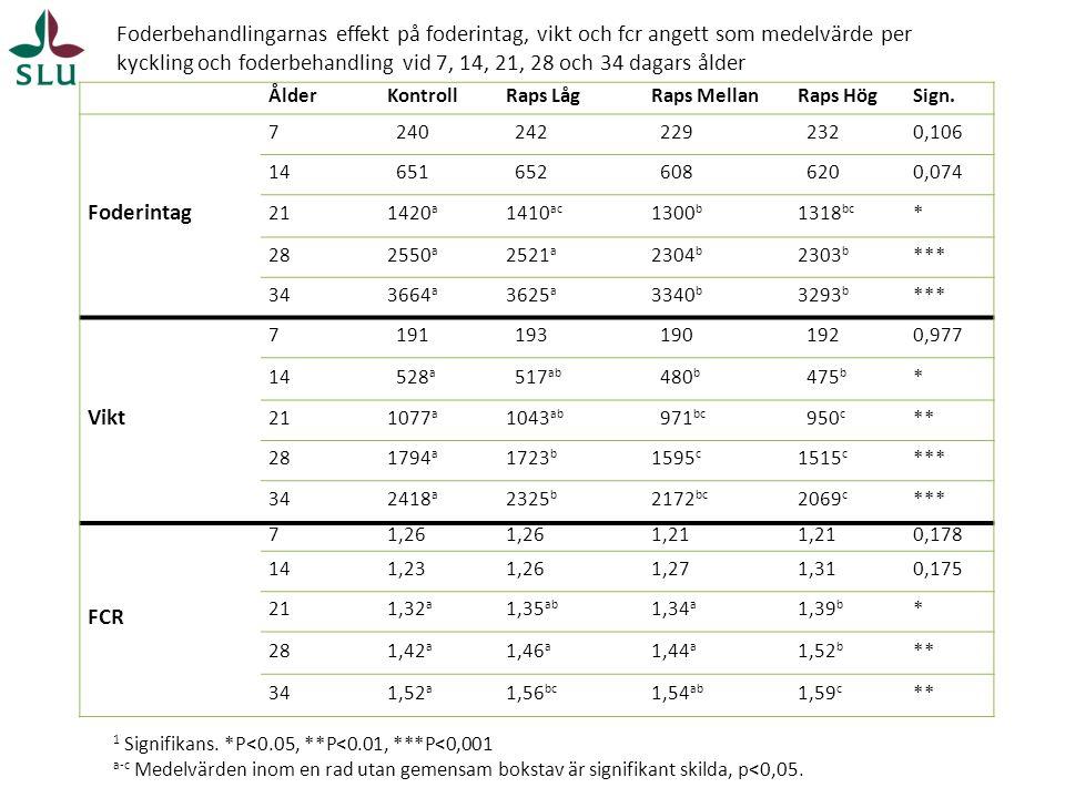 Foderbehandlingarnas effekt på foderintag, vikt och fcr angett som medelvärde per kyckling och foderbehandling vid 7, 14, 21, 28 och 34 dagars ålder