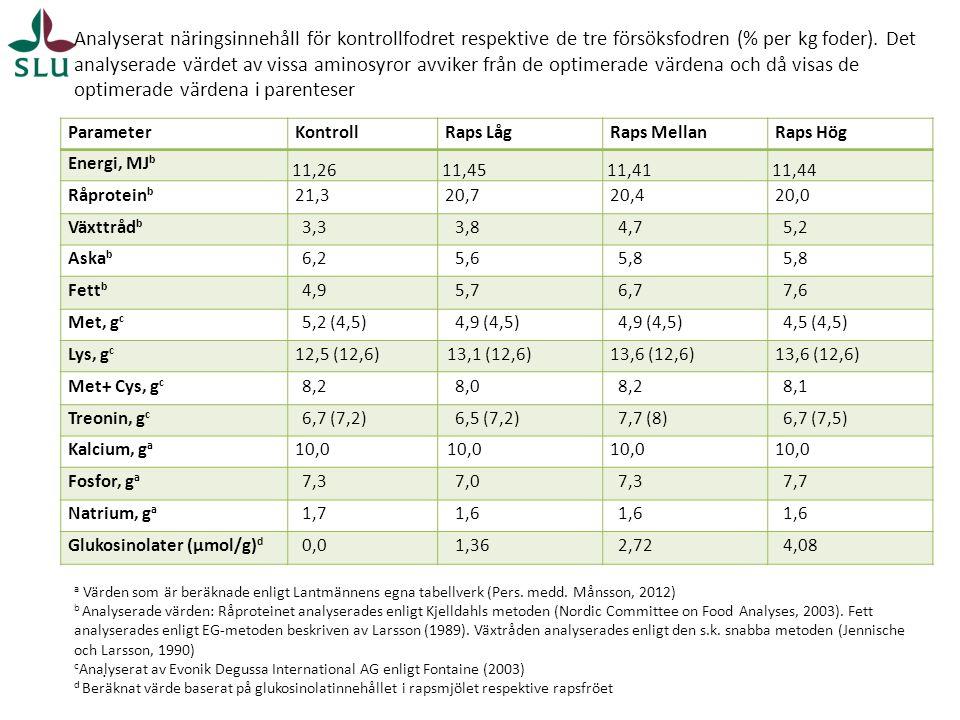 Analyserat näringsinnehåll för kontrollfodret respektive de tre försöksfodren (% per kg foder). Det analyserade värdet av vissa aminosyror avviker från de optimerade värdena och då visas de optimerade värdena i parenteser