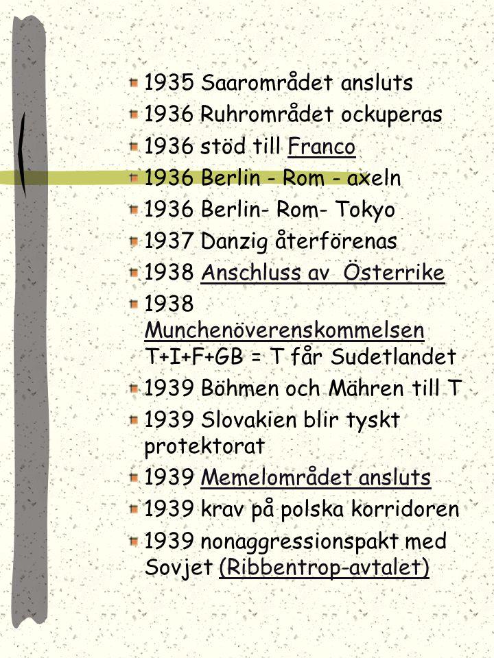 1935 Saarområdet ansluts 1936 Ruhrområdet ockuperas. 1936 stöd till Franco. 1936 Berlin - Rom - axeln.