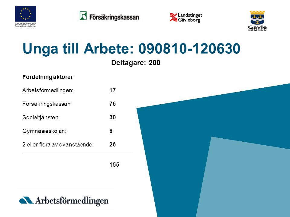 Unga till Arbete: 090810-120630 Deltagare: 200 Fördelning aktörer