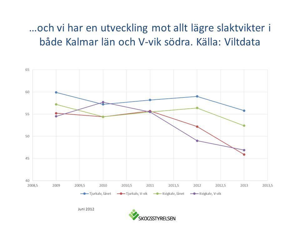 …och vi har en utveckling mot allt lägre slaktvikter i både Kalmar län och V-vik södra. Källa: Viltdata