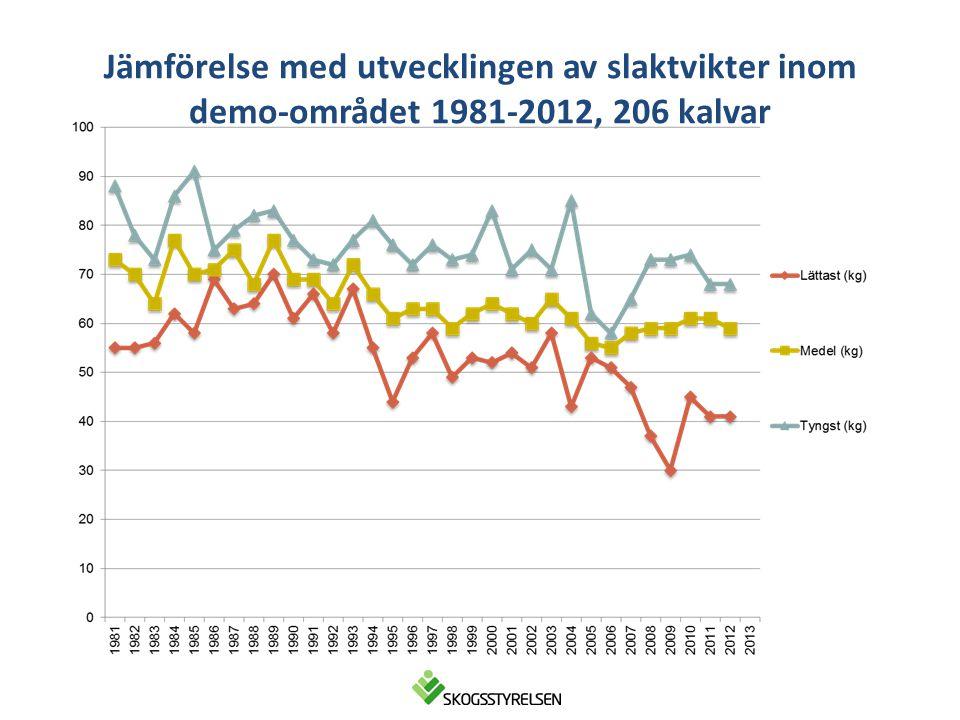 Jämförelse med utvecklingen av slaktvikter inom demo-området 1981-2012, 206 kalvar