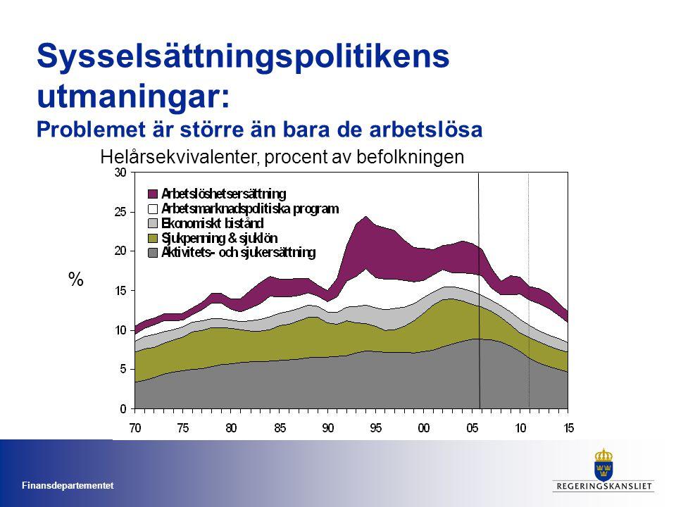 Sysselsättningspolitikens utmaningar: Problemet är större än bara de arbetslösa