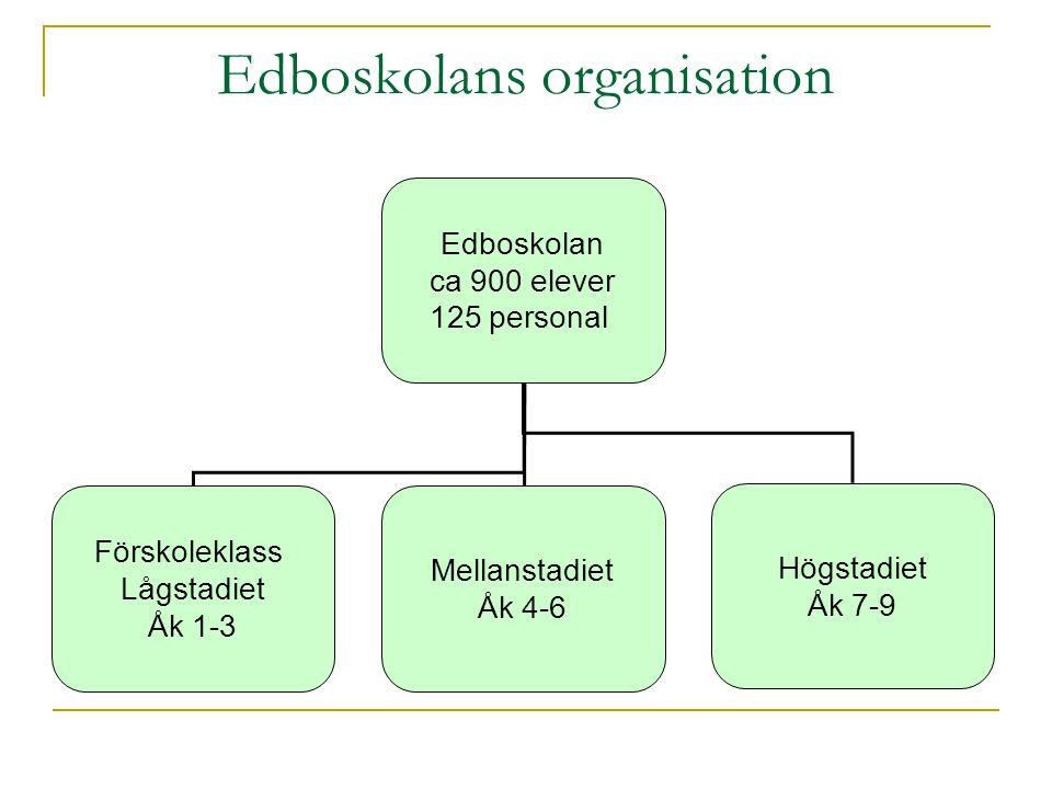 Edboskolans organisation