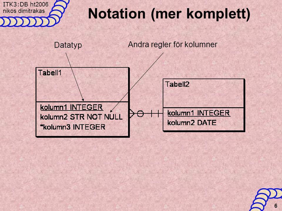 Notation (mer komplett)
