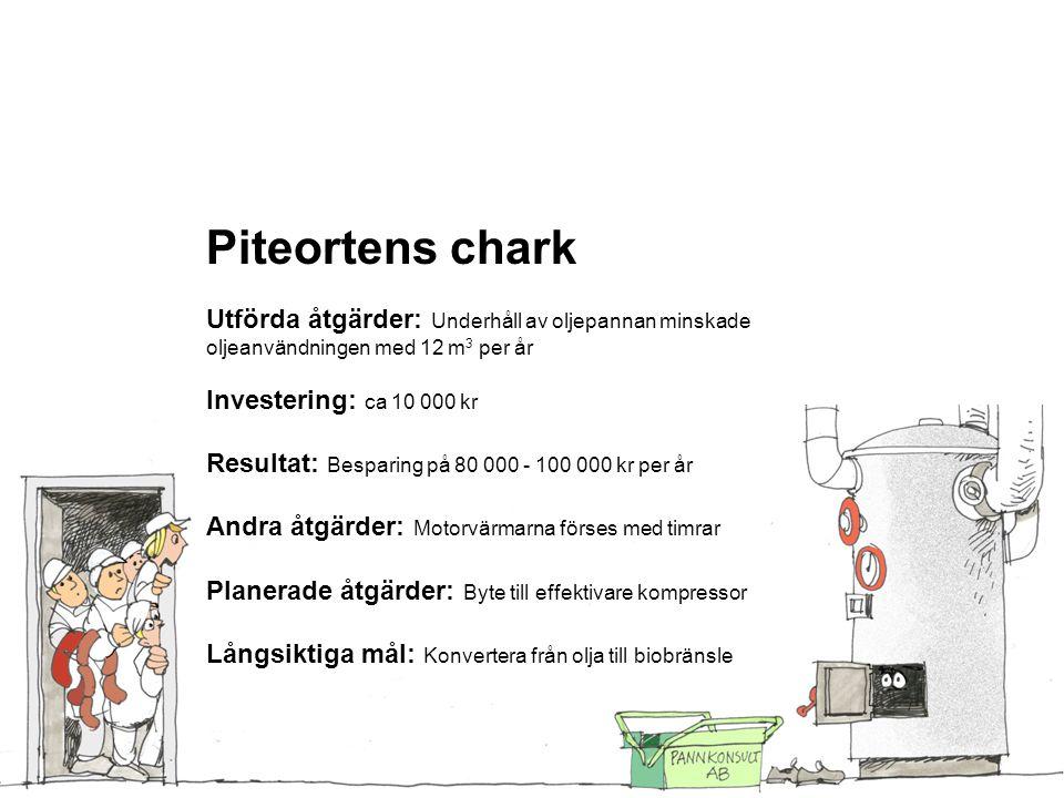 Piteortens chark Utförda åtgärder: Underhåll av oljepannan minskade oljeanvändningen med 12 m3 per år.