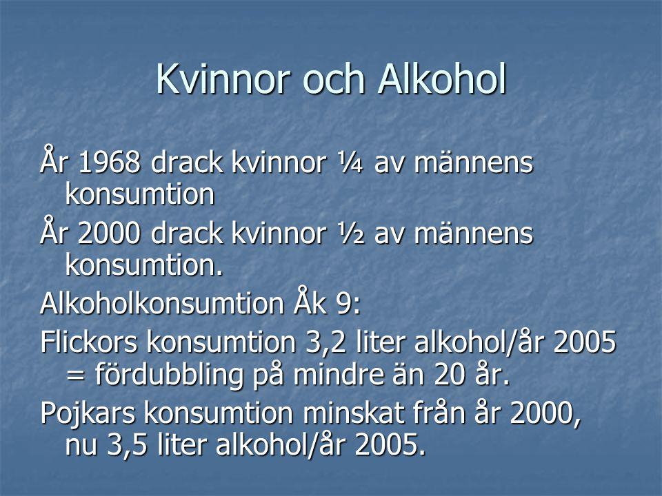 Kvinnor och Alkohol År 1968 drack kvinnor ¼ av männens konsumtion