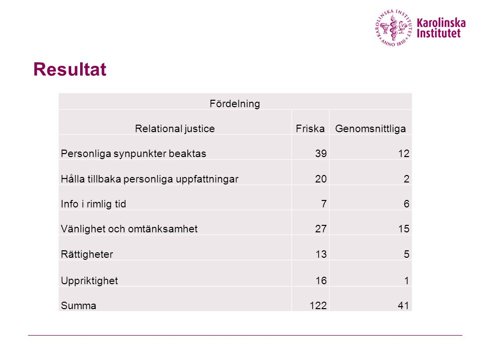 Resultat Fördelning Relational justice Friska Genomsnittliga